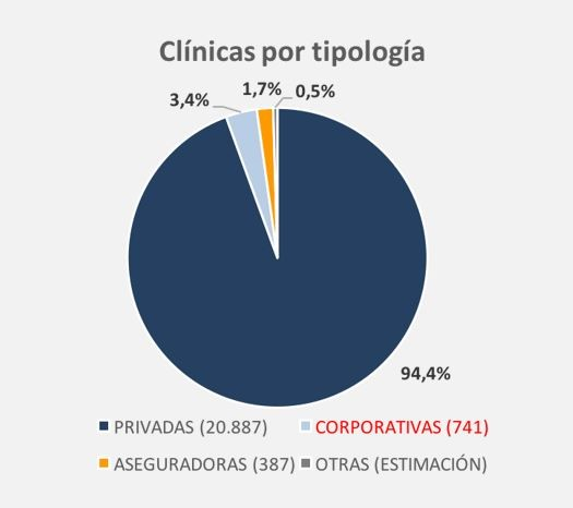 TIPOS CLINICA