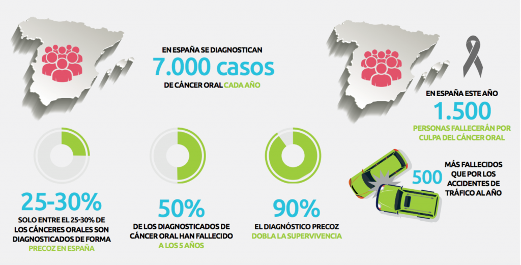 mapa cancer oral